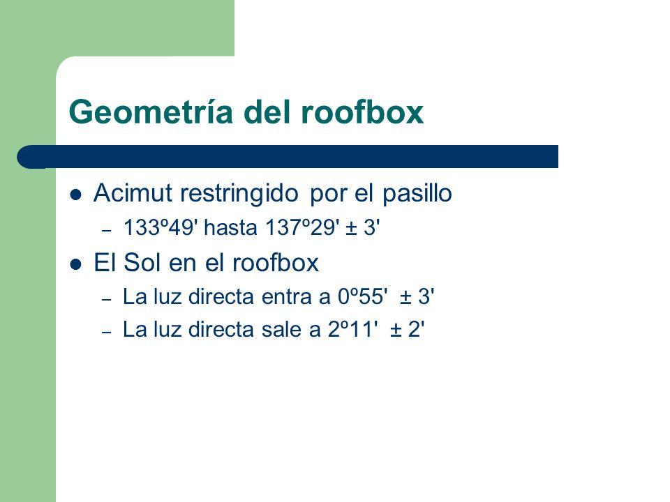 Geometría del roofbox Acimut restringido por el pasillo – 133º49' hasta 137º29' ± 3' El Sol en el roofbox – La luz directa entra a 0º55' ± 3' – La luz