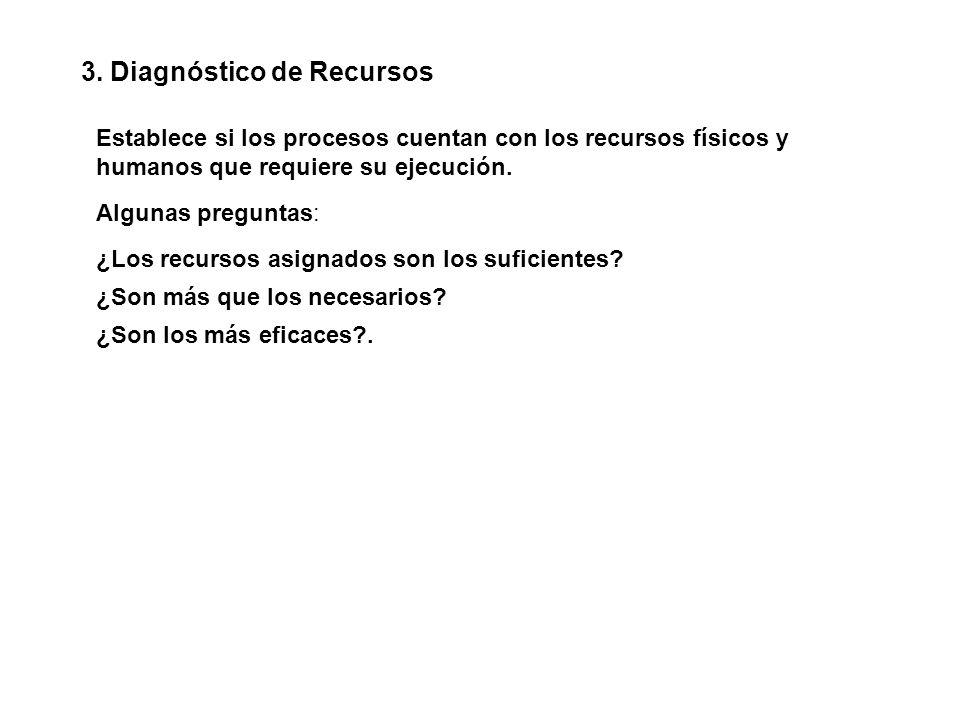 3. Diagnóstico de Recursos Establece si los procesos cuentan con los recursos físicos y humanos que requiere su ejecución. ¿Los recursos asignados son