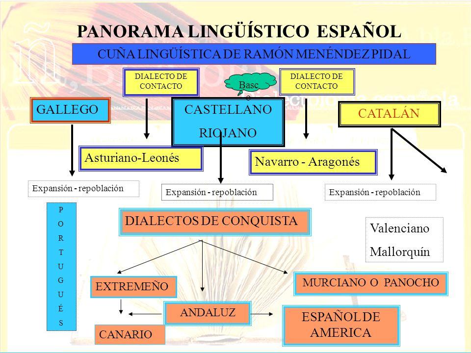 PANORAMA LINGÜÍSTICO ESPAÑOL CUÑA LINGÜÍSTICA DE RAMÓN MENÉNDEZ PIDAL GALLEGOCASTELLANO RIOJANO CATALÁN DIALECTO DE CONTACTO Asturiano-Leonés Navarro