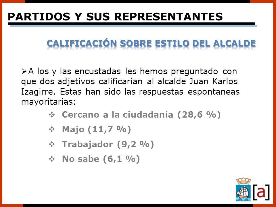 A los y las encustadas les hemos preguntado con que dos adjetivos calificarían al alcalde Juan Karlos Izagirre. Estas han sido las respuestas espontan