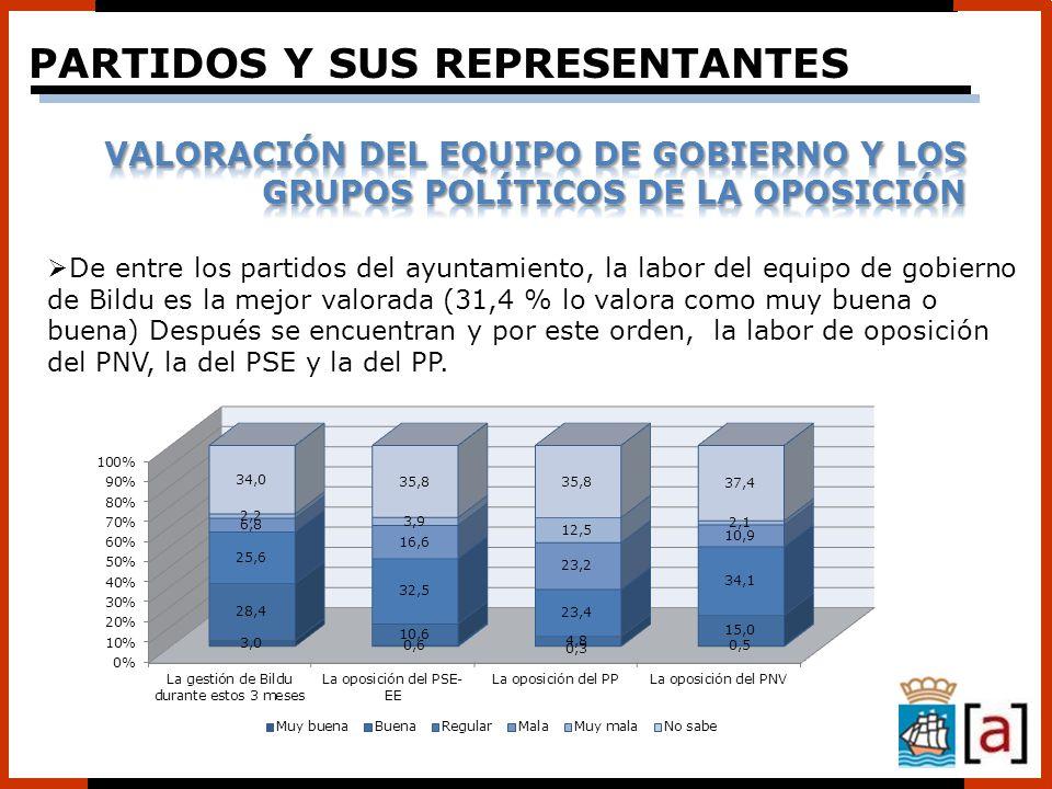 De entre los partidos del ayuntamiento, la labor del equipo de gobierno de Bildu es la mejor valorada (31,4 % lo valora como muy buena o buena) Despué