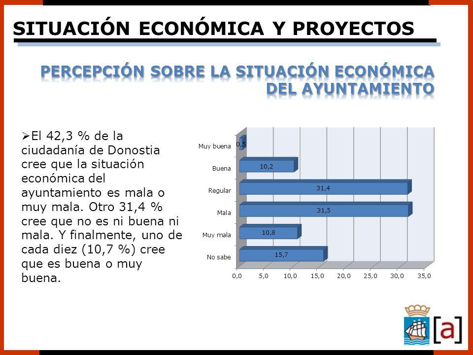 El 42,3 % de la ciudadanía de Donostia cree que la situación económica del ayuntamiento es mala o muy mala. Otro 31,4 % cree que no es ni buena ni mal