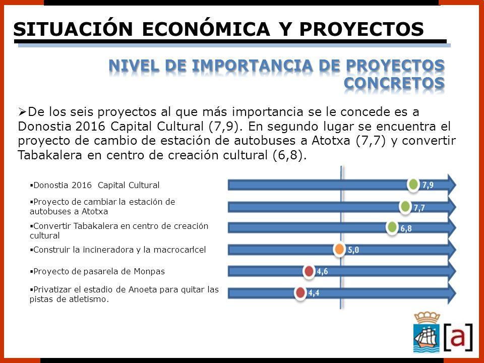 De los seis proyectos al que más importancia se le concede es a Donostia 2016 Capital Cultural (7,9). En segundo lugar se encuentra el proyecto de cam
