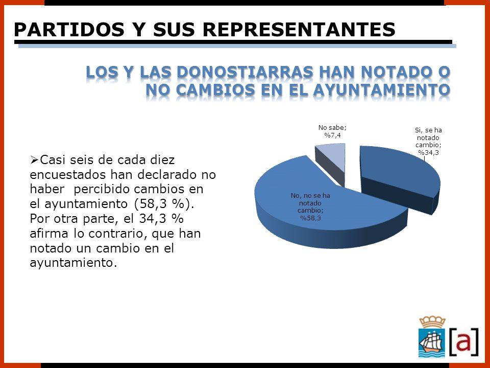 Casi seis de cada diez encuestados han declarado no haber percibido cambios en el ayuntamiento (58,3 %). Por otra parte, el 34,3 % afirma lo contrario