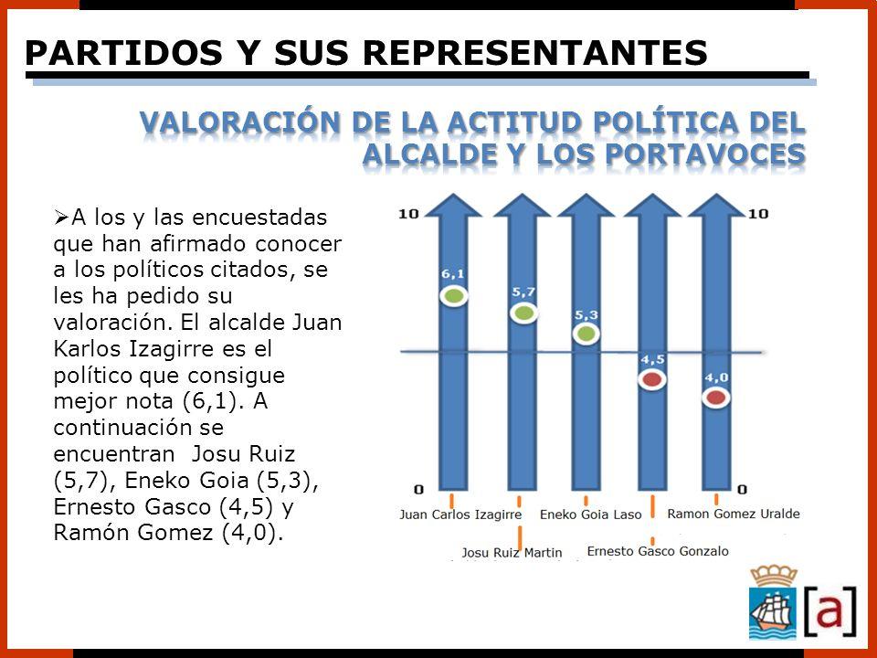 BILDU, 100 DÍAS EN LA ALCALDÍA DE DONOSTIA VALORACIÓN Y PERCEPCIÓN DE LA CIUDADANíA