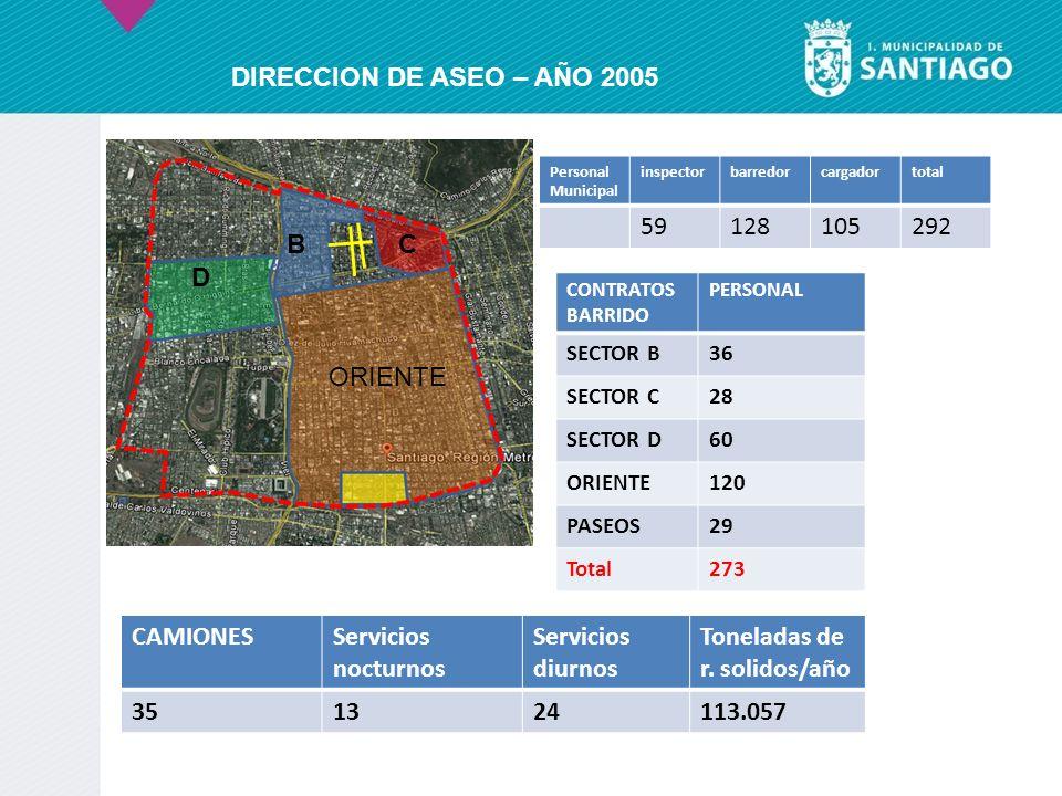 D BC Personal Municipal inspectorbarredorcargadortotal 59128105292 CONTRATOS BARRIDO PERSONAL SECTOR B36 SECTOR C28 SECTOR D60 ORIENTE120 PASEOS29 Tot