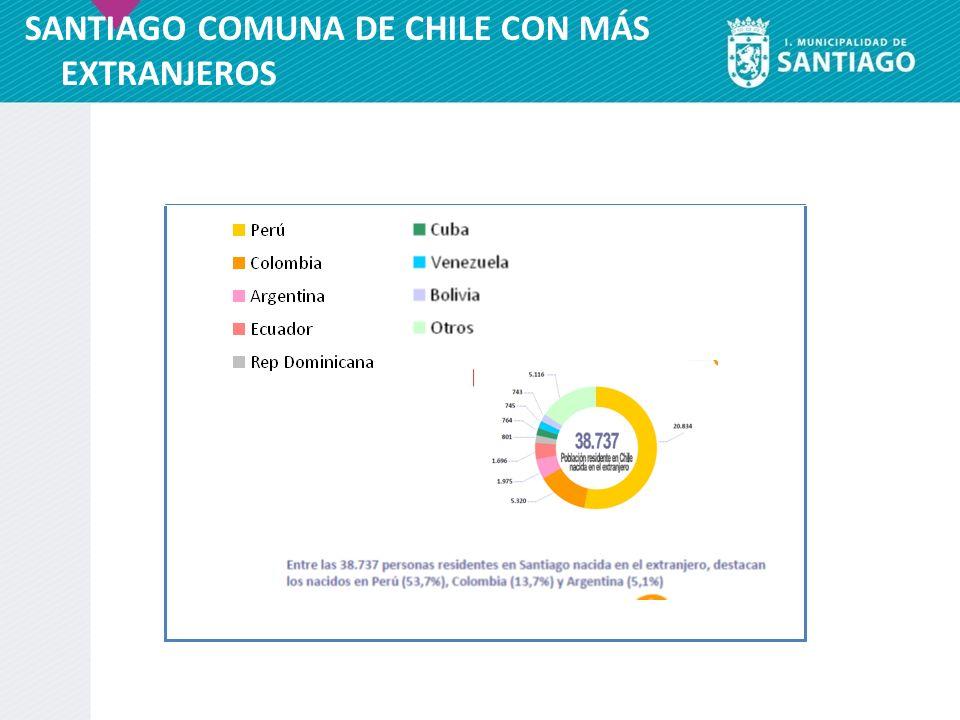 SANTIAGO COMUNA DE CHILE CON MÁS EXTRANJEROS