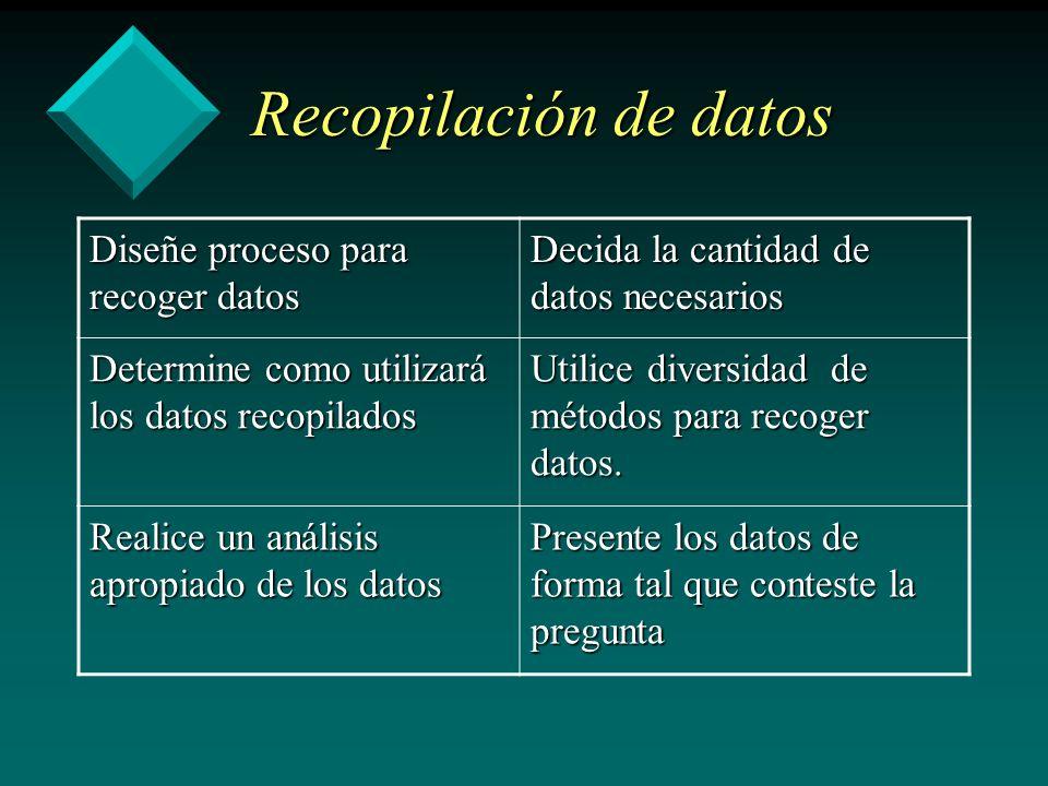 Recopilación de datos Diseñe proceso para recoger datos Decida la cantidad de datos necesarios Determine como utilizará los datos recopilados Utilice