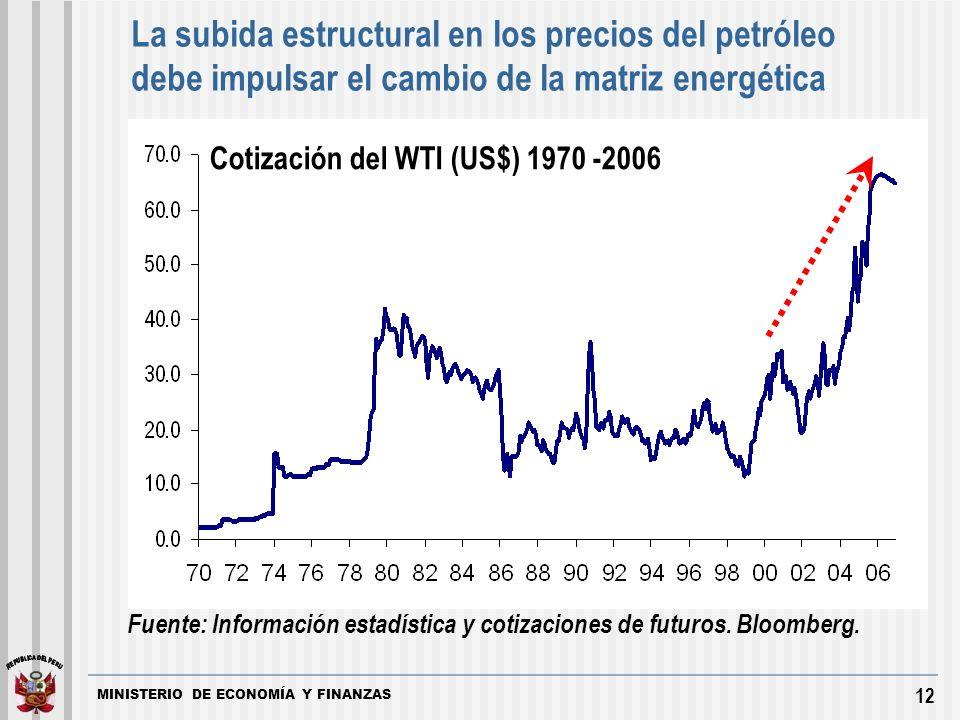MINISTERIO DE ECONOMÍA Y FINANZAS 12 La subida estructural en los precios del petróleo debe impulsar el cambio de la matriz energética Fuente: Información estadística y cotizaciones de futuros.