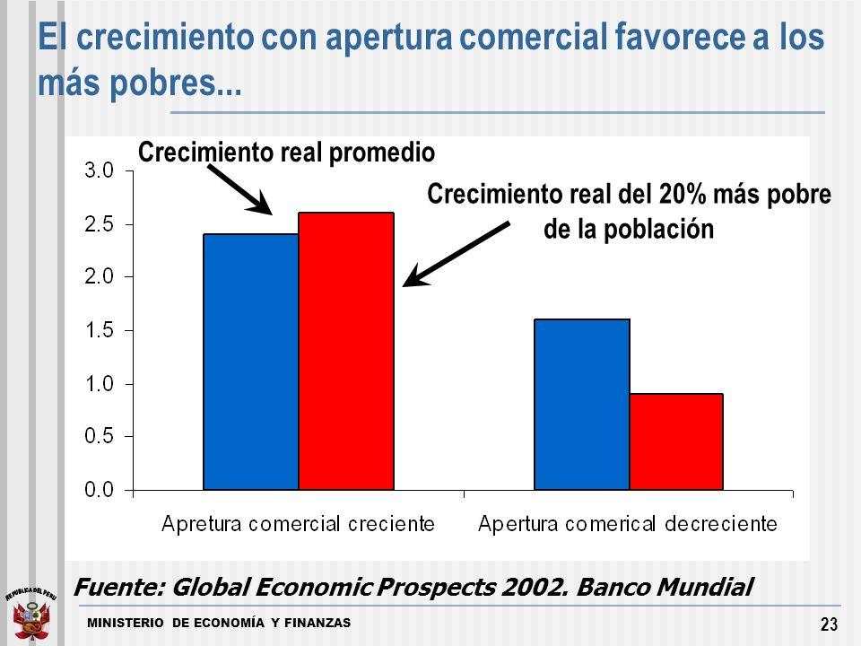 MINISTERIO DE ECONOMÍA Y FINANZAS 23 El crecimiento con apertura comercial favorece a los más pobres...