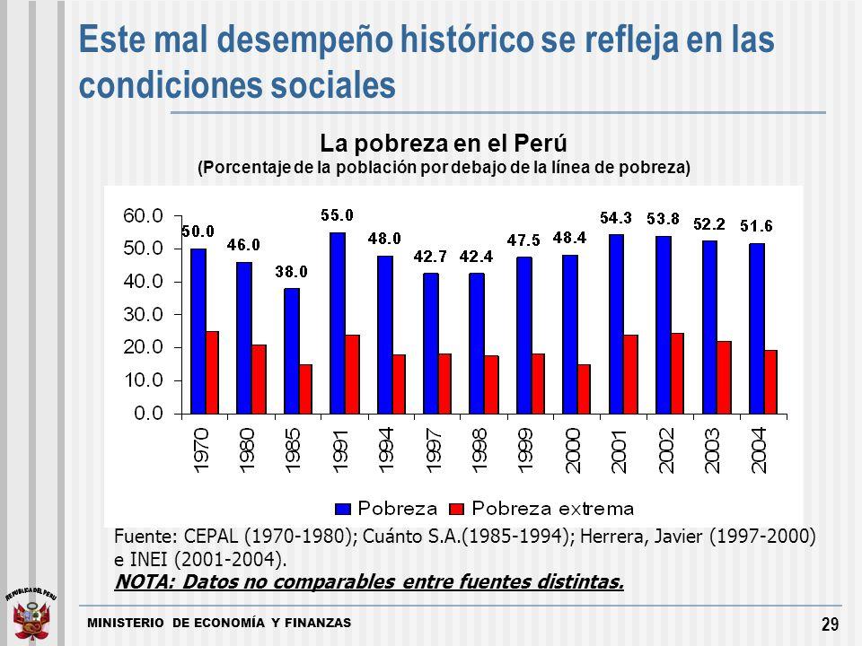 MINISTERIO DE ECONOMÍA Y FINANZAS 29 Fuente: CEPAL (1970-1980); Cuánto S.A.(1985-1994); Herrera, Javier (1997-2000) e INEI (2001-2004).