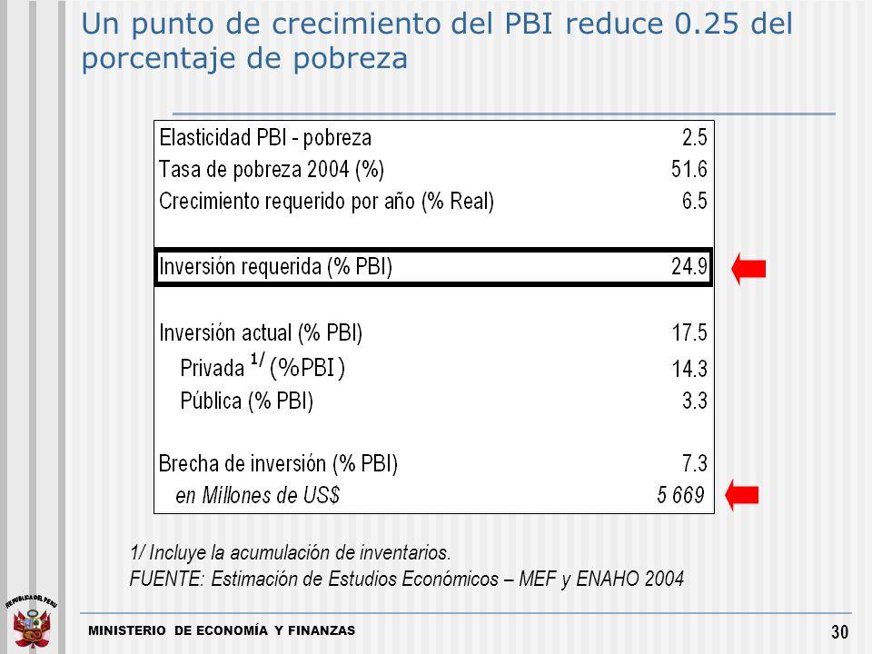 MINISTERIO DE ECONOMÍA Y FINANZAS 30 1/ Incluye la acumulación de inventarios.