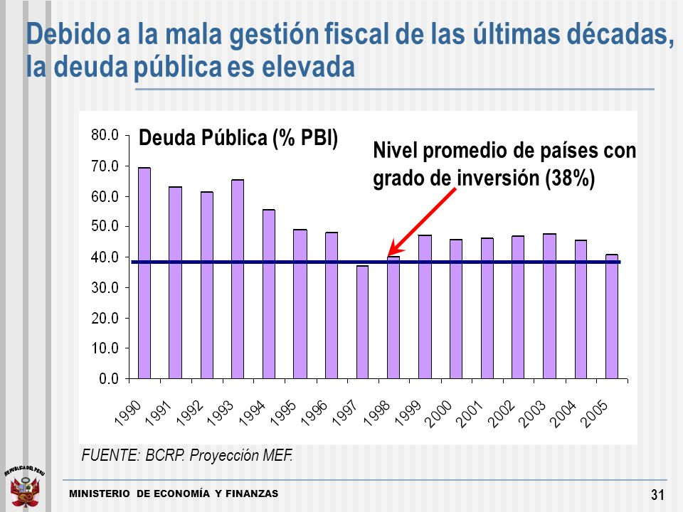 MINISTERIO DE ECONOMÍA Y FINANZAS 31 Debido a la mala gestión fiscal de las últimas décadas, la deuda pública es elevada FUENTE: BCRP.