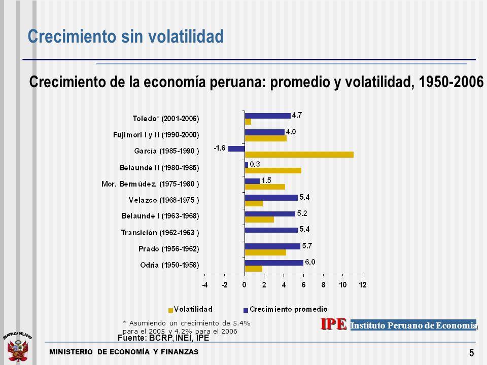 MINISTERIO DE ECONOMÍA Y FINANZAS 5 Instituto Peruano de Economía IPE Fuente: BCRP, INEI, IPE Crecimiento de la economía peruana: promedio y volatilidad, 1950-2006 * Asumiendo un crecimiento de 5.4% para el 2005 y 4.2% para el 2006 Crecimiento sin volatilidad