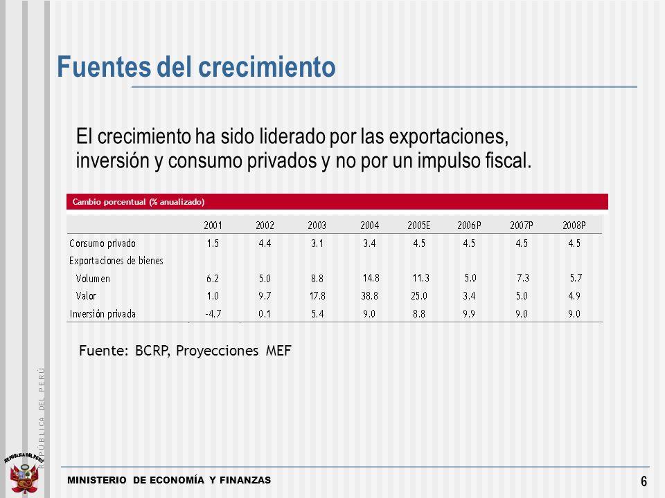 MINISTERIO DE ECONOMÍA Y FINANZAS 6 El crecimiento ha sido liderado por las exportaciones, inversión y consumo privados y no por un impulso fiscal.