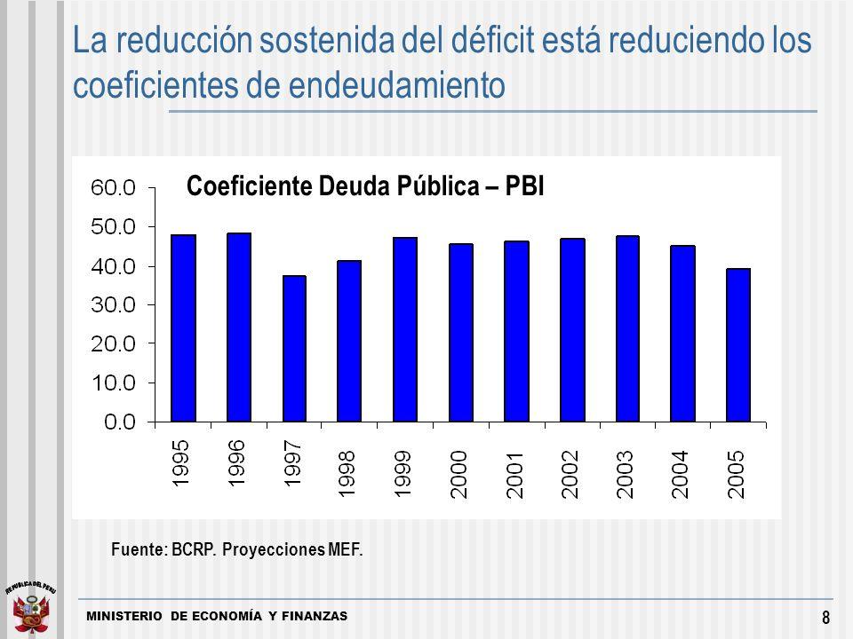 MINISTERIO DE ECONOMÍA Y FINANZAS 8 La reducción sostenida del déficit está reduciendo los coeficientes de endeudamiento Fuente: BCRP.
