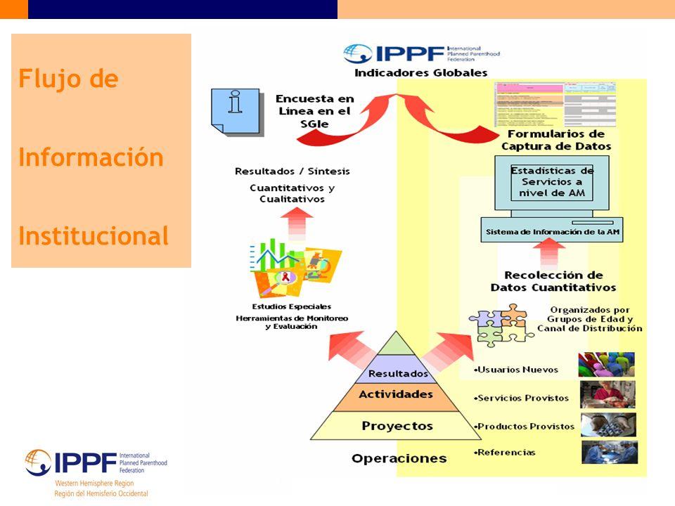 Flujo de Información Institucional