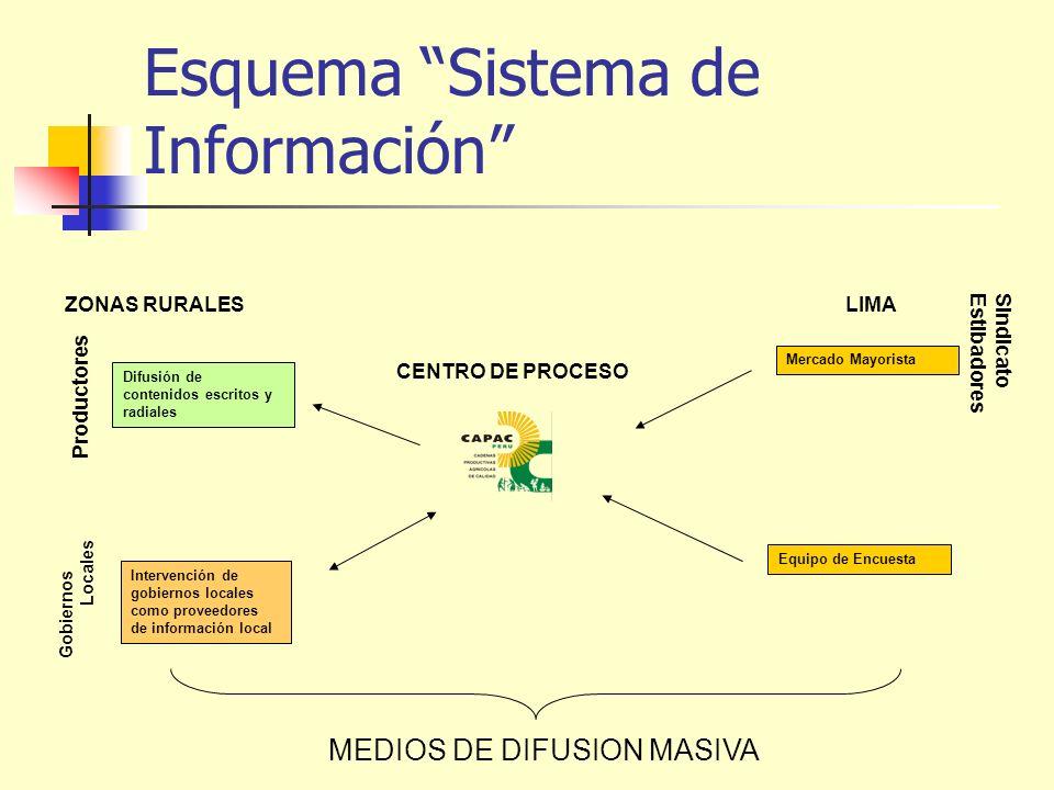 Difusión de contenidos escritos y radiales Intervención de gobiernos locales como proveedores de información local Esquema Sistema de Información CENT