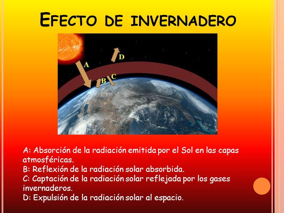 E FECTO DE INVERNADERO A: Absorción de la radiación emitida por el Sol en las capas atmosféricas. B: Reflexión de la radiación solar absorbida. C: Cap