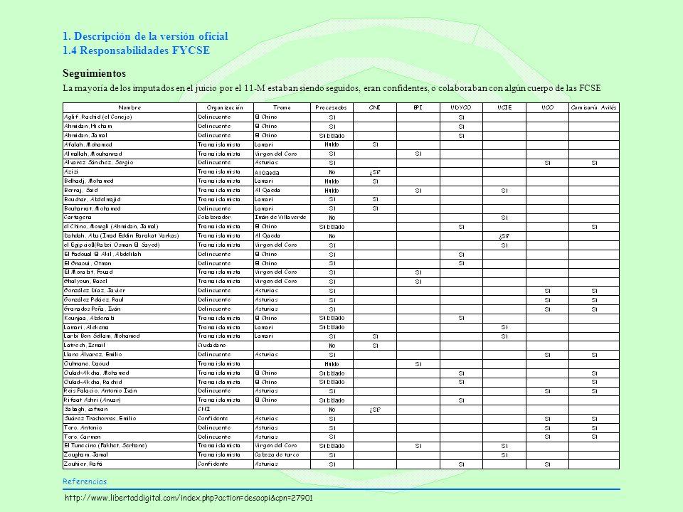 1. Descripción de la versión oficial 1.4 Responsabilidades FYCSE Seguimientos La mayoría de los imputados en el juicio por el 11-M estaban siendo segu