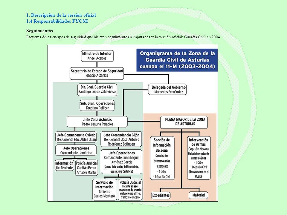 1. Descripción de la versión oficial 1.4 Responsabilidades FYCSE Seguimientos Esquema de los cuerpos de seguridad que hicieron seguimientos a imputado