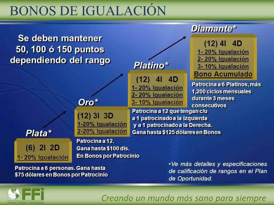Plata* (6) 2I 2D 1- 20% Igualación Oro* (12) 3I 3D 1-20% Igualación 2-20% Igualación (12) 4I 4D 1- 20% Igualación 2- 20% Igualación 3- 10% Igualación