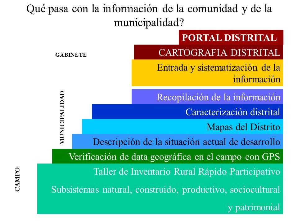 Qué pasa con la información de la comunidad y de la municipalidad? Taller de Inventario Rural Rápido Participativo Subsistemas natural, construido, pr