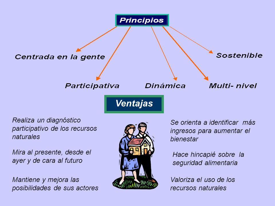 Ventajas Mantiene y mejora las posibilidades de sus actores Mira al presente, desde el ayer y de cara al futuro Realiza un diagnóstico participativo d