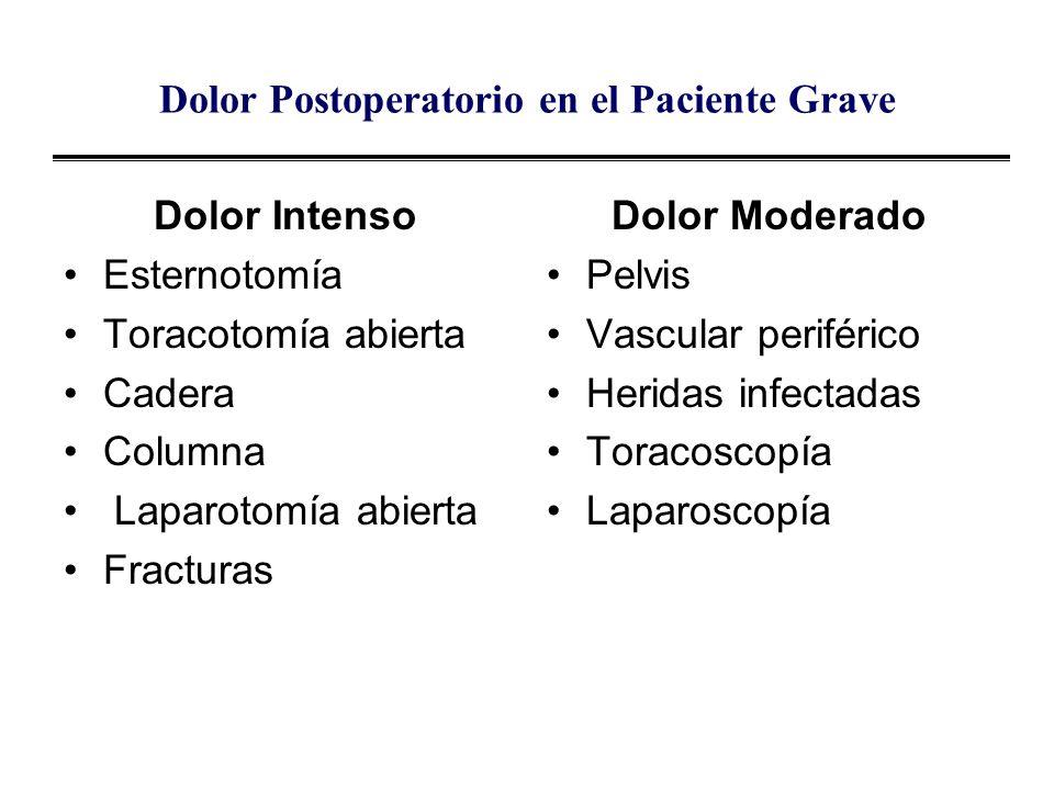 Dolor Postoperatorio en el Paciente Grave Dolor Intenso Esternotomía Toracotomía abierta Cadera Columna Laparotomía abierta Fracturas Dolor Moderado P
