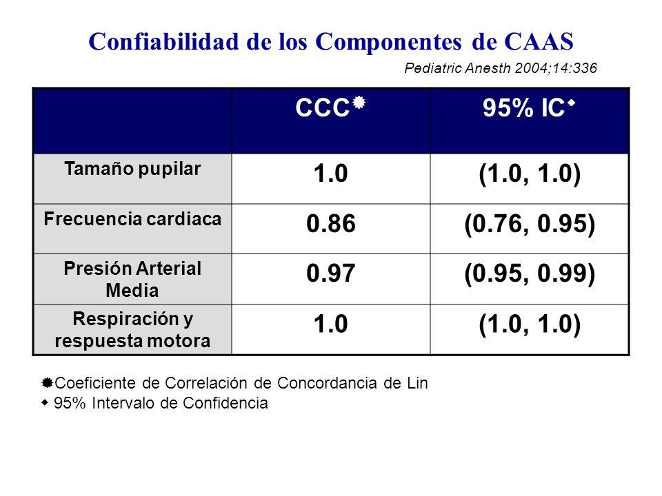 Confiabilidad de los Componentes de CAAS CCC 95% IC Tamaño pupilar 1.0(1.0, 1.0) Frecuencia cardiaca 0.86(0.76, 0.95) Presión Arterial Media 0.97(0.95