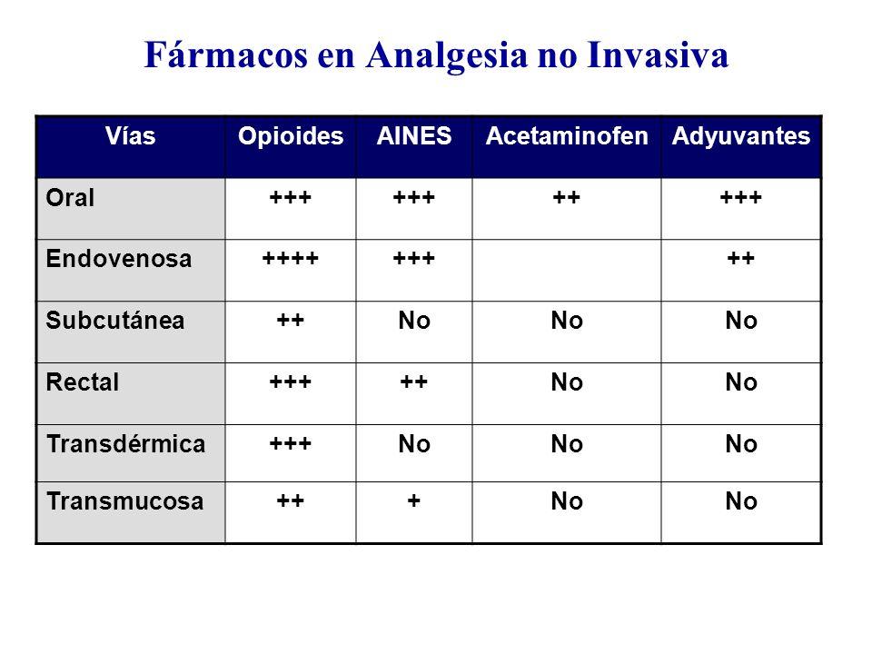 Fármacos en Analgesia no Invasiva VíasOpioidesAINESAcetaminofenAdyuvantes Oral+++ +++++ Endovenosa+++++++++ Subcutánea++No Rectal+++++No Transdérmica+