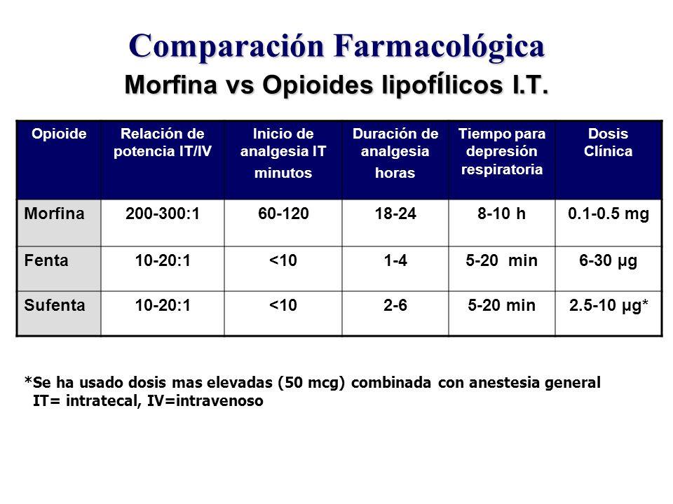 Comparación Farmacológica Morfina vs Opioides lipof í licos I.T. OpioideRelación de potencia IT/IV Inicio de analgesia IT minutos Duración de analgesi