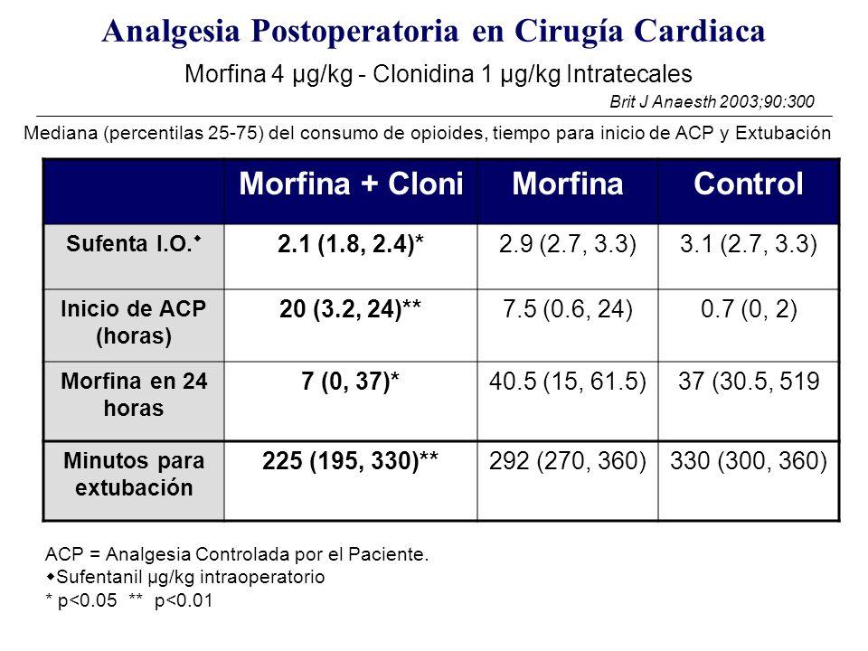 Analgesia Postoperatoria en Cirugía Cardiaca Morfina 4 μg/kg - Clonidina 1 μg/kg Intratecales Morfina + CloniMorfinaControl Sufenta I.O. 2.1 (1.8, 2.4