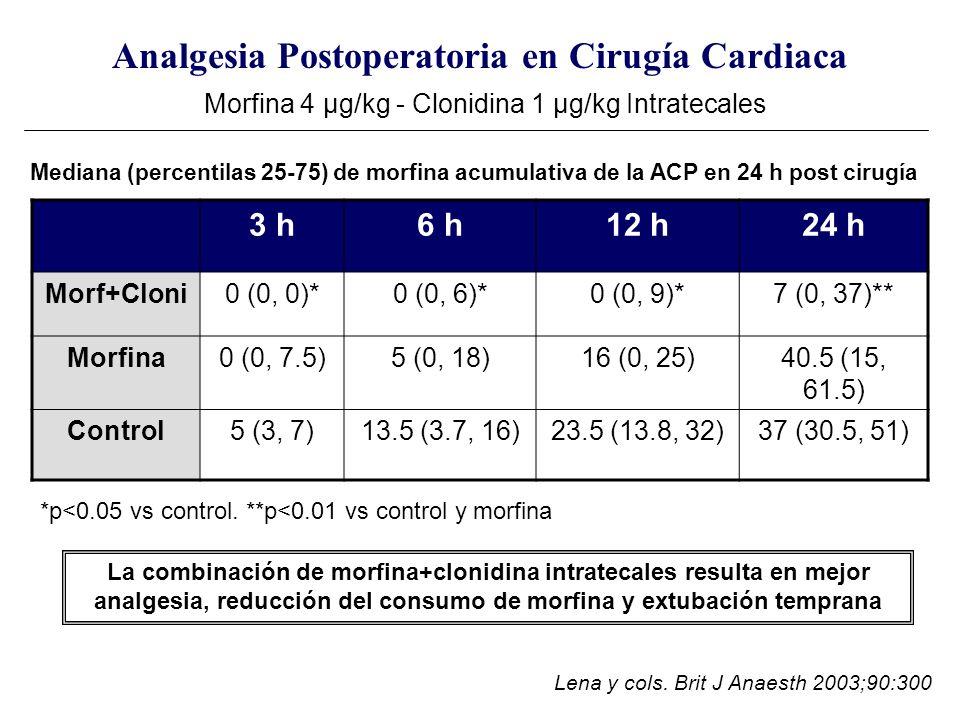 Analgesia Postoperatoria en Cirugía Cardiaca Morfina 4 μg/kg - Clonidina 1 μg/kg Intratecales 3 h6 h12 h24 h Morf+Cloni0 (0, 0)*0 (0, 6)*0 (0, 9)*7 (0