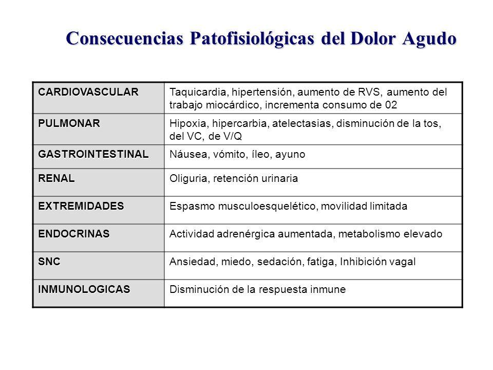 Fisiopatologia Del Dolor Agudo Del Dolor Agudo