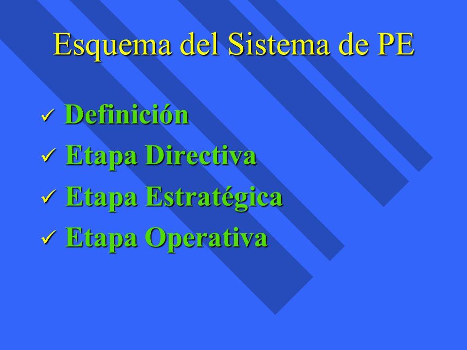 Esquema del Sistema de PE Definición Definición Etapa Directiva Etapa Directiva Etapa Estratégica Etapa Estratégica Etapa Operativa Etapa Operativa