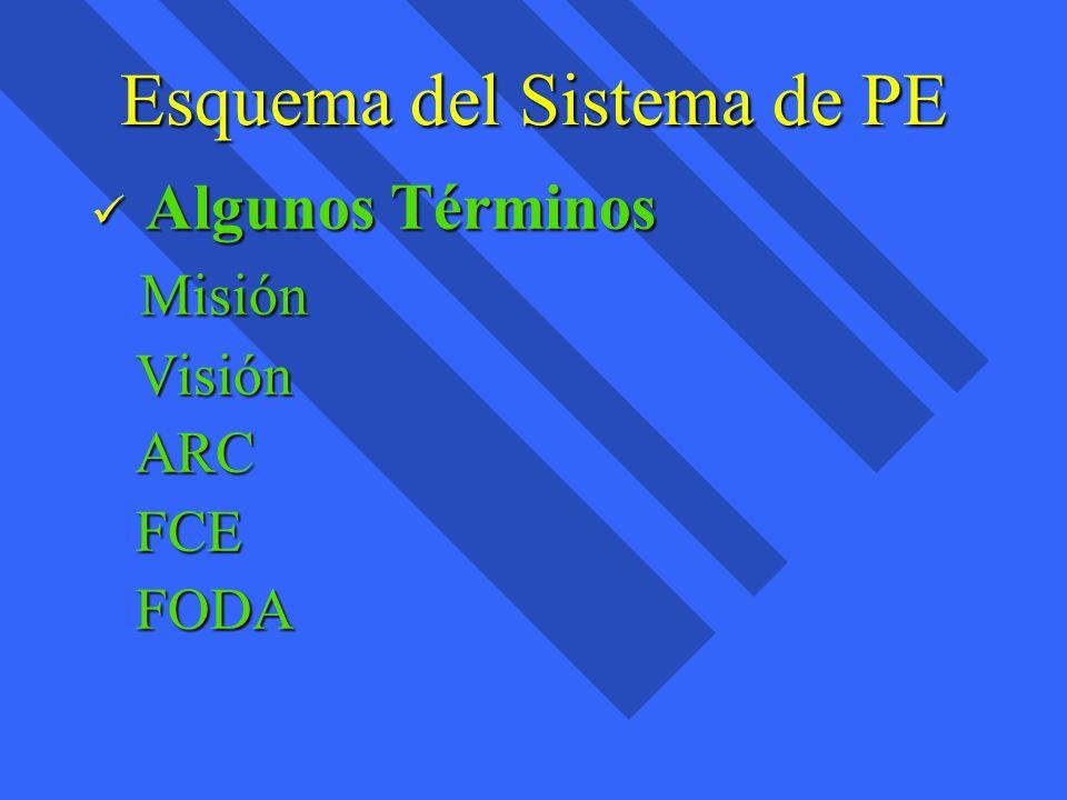 Esquema del Sistema de PE Algunos Términos Algunos Términos Misión Misión Visión Visión ARC ARC FCE FCE FODA FODA