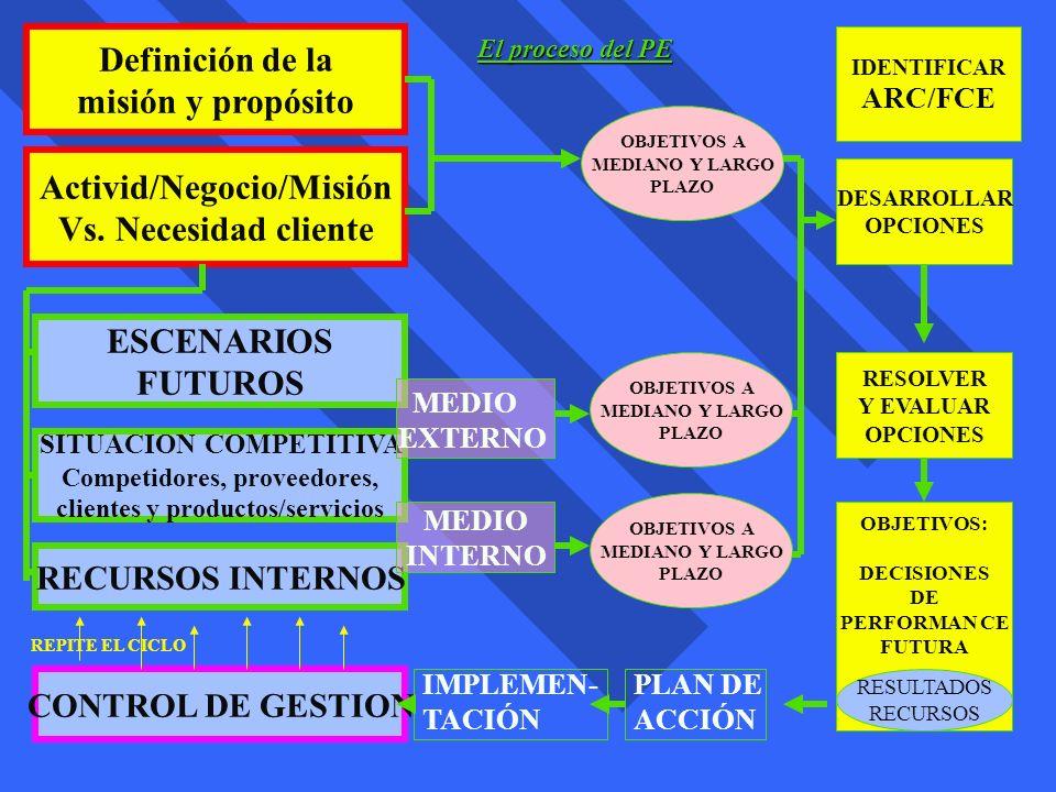 Definición de la misión y propósito Activid/Negocio/Misión Vs. Necesidad cliente ESCENARIOS FUTUROS SITUACION COMPETITIVA Competidores, proveedores, c