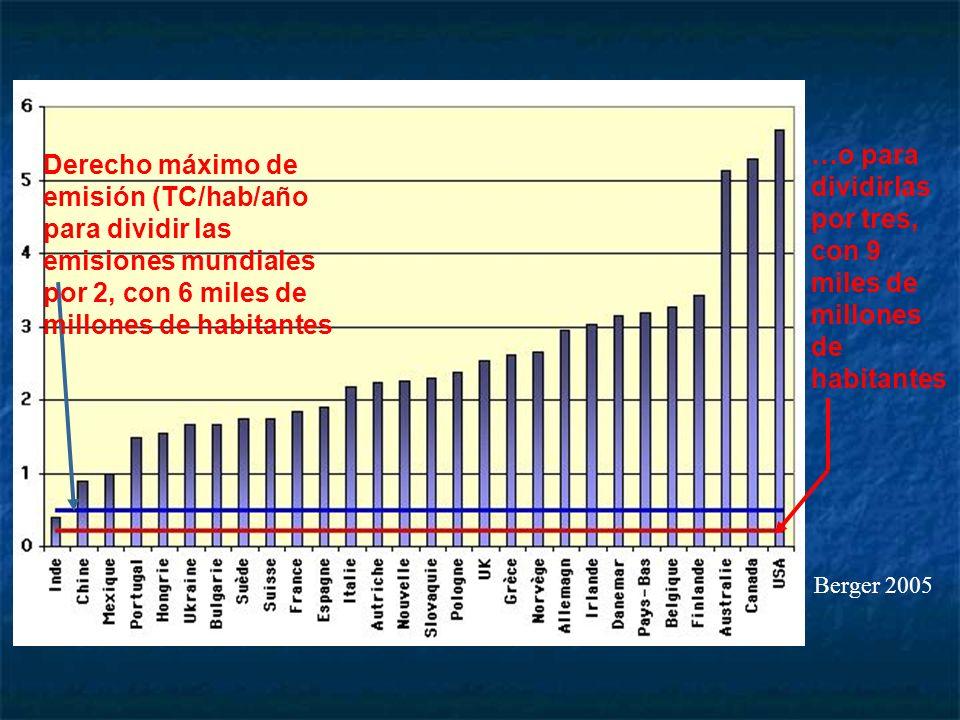 Derecho máximo de emisión (TC/hab/año para dividir las emisiones mundiales por 2, con 6 miles de millones de habitantes …o para dividirlas por tres, con 9 miles de millones de habitantes Berger 2005