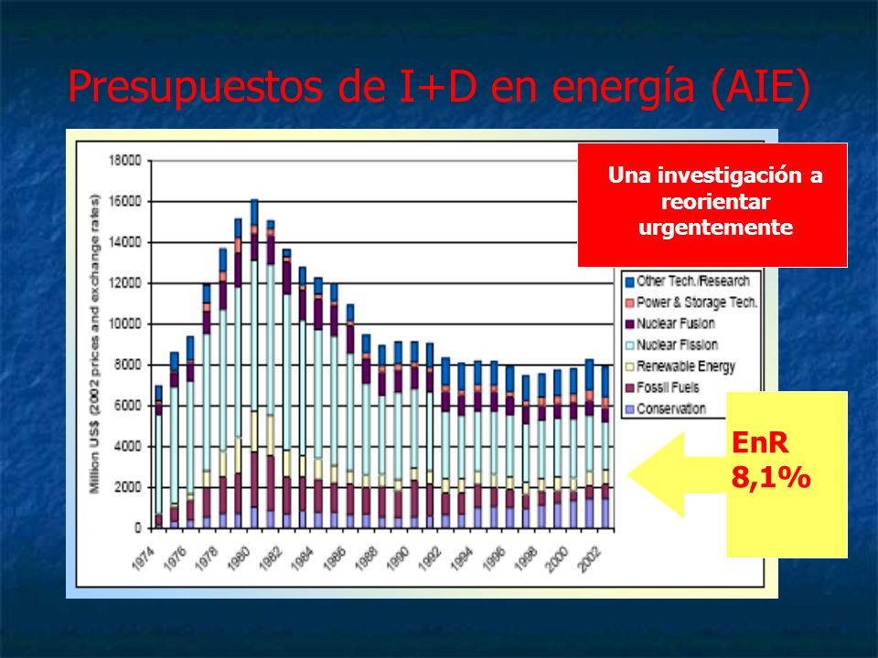 EnR 8,1% Presupuestos de I+D en energía (AIE) Una investigación a reorientar urgentemente