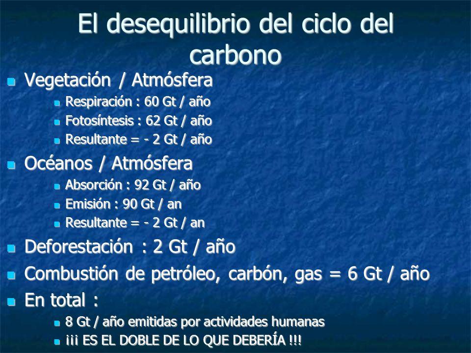 El desequilibrio del ciclo del carbono Vegetación / Atmósfera Vegetación / Atmósfera Respiración : 60 Gt / año Respiración : 60 Gt / año Fotosíntesis : 62 Gt / año Fotosíntesis : 62 Gt / año Resultante = - 2 Gt / año Resultante = - 2 Gt / año Océanos / Atmósfera Océanos / Atmósfera Absorción : 92 Gt / año Absorción : 92 Gt / año Emisión : 90 Gt / an Emisión : 90 Gt / an Resultante = - 2 Gt / an Resultante = - 2 Gt / an Deforestación : 2 Gt / año Deforestación : 2 Gt / año Combustión de petróleo, carbón, gas = 6 Gt / año Combustión de petróleo, carbón, gas = 6 Gt / año En total : En total : 8 Gt / año emitidas por actividades humanas 8 Gt / año emitidas por actividades humanas ¡¡¡ ES EL DOBLE DE LO QUE DEBERÍA !!.