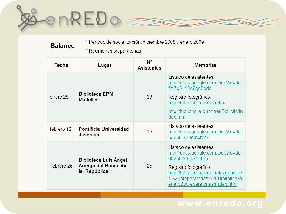 FechaLugar Nº Asistentes Memorias enero 28 Biblioteca EPM Medellín 33 Listado de asistentes: http://docs.google.com/Doc?id=dck fm7q5_18d8gq5bdq http:/