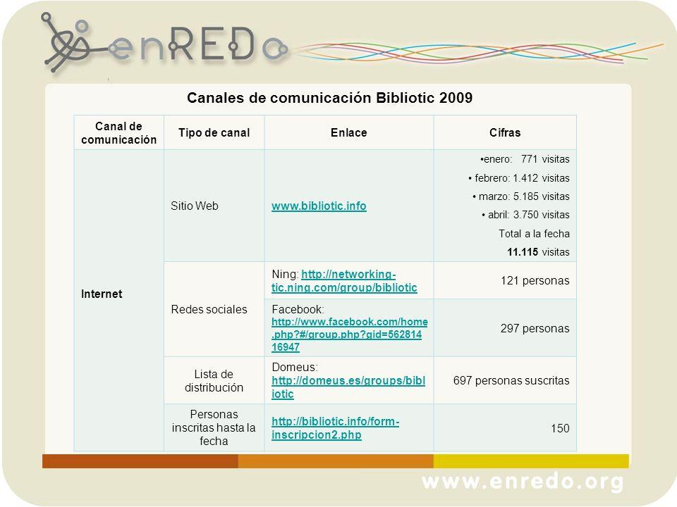 Canales de comunicación Bibliotic 2009 Canal de comunicación Tipo de canalEnlaceCifras Internet Sitio Webwww.bibliotic.info enero: 771 visitas febrero