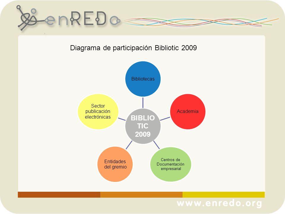 Diagrama de participación Bibliotic 2009 BIBLIO TIC 2009 BibliotecasAcademia Centros de Documentación empresarial Entidades del gremio Sector publicac