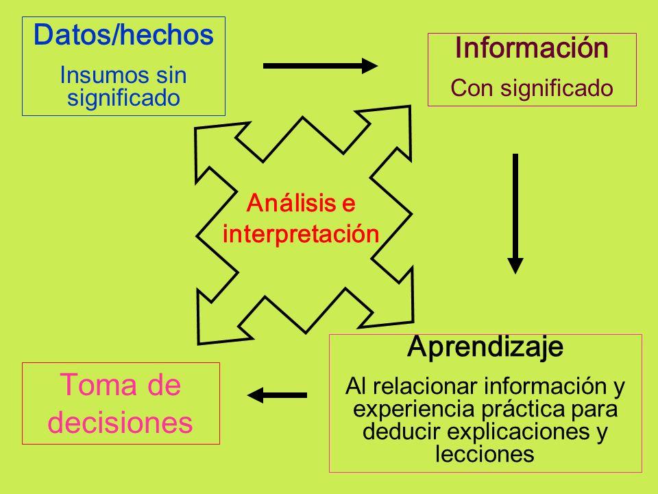 Datos/hechos Insumos sin significado Información Con significado Aprendizaje Al relacionar información y experiencia práctica para deducir explicacion