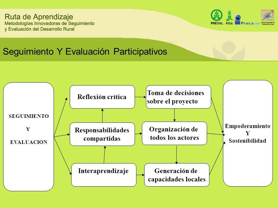 Seguimiento Y Evaluación Participativos Responsabilidades compartidas Reflexión crítica Interaprendizaje Organización de todos los actores Generación
