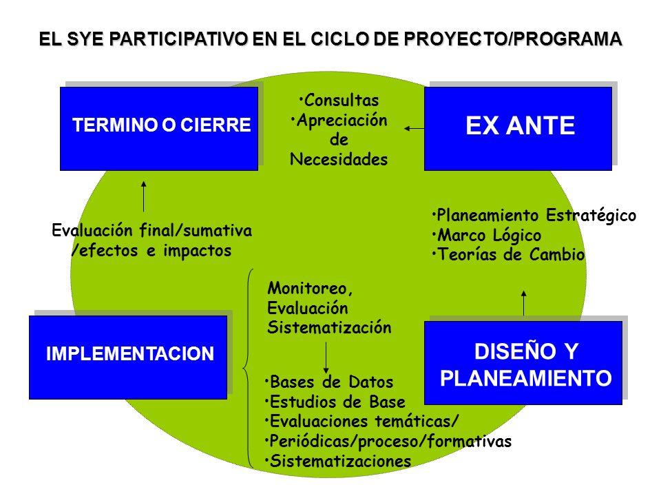 Consultas Apreciación de Necesidades Planeamiento Estratégico Marco Lógico Teorías de Cambio Evaluación final/sumativa /efectos e impactos EX ANTE Mon