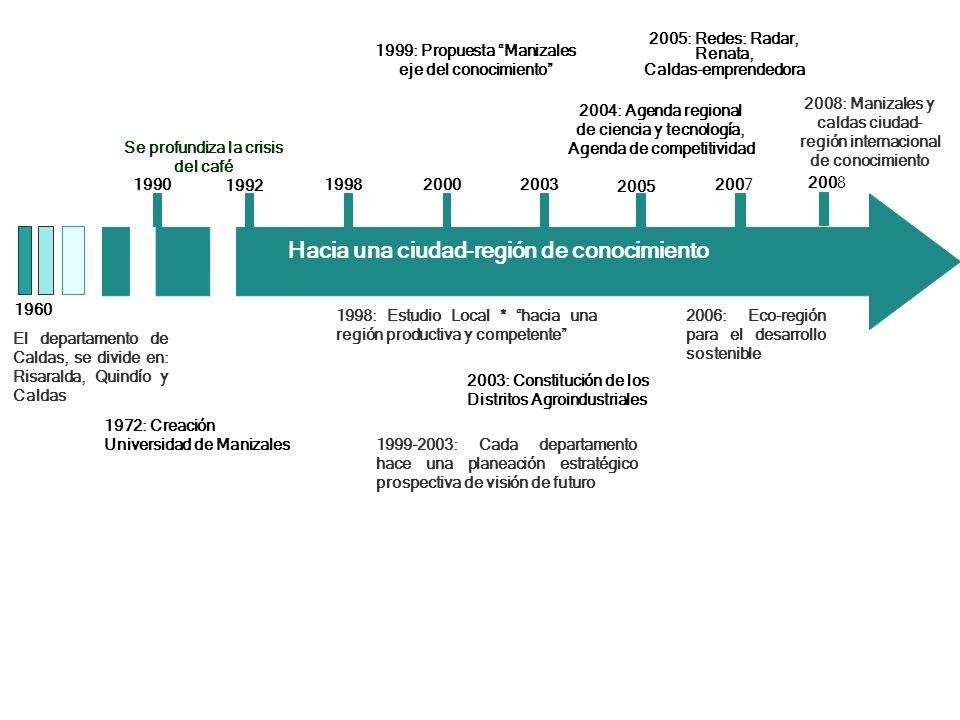 2005: Redes: Radar, Renata, Caldas-emprendedora 2006: Eco-región para el desarrollo sostenible 1990 1992 199820002003 2005 2007 Hacia una ciudad-regió