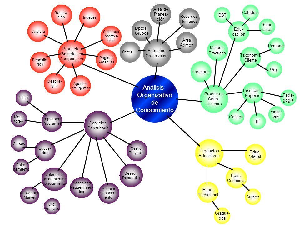 Estructura Organizativa Área Admon Recursos Humanos Área de Planea- ción Dptos, Grupos Productos Basados en Computación Reposito- rios Agentes Intelig