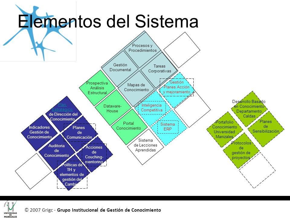 © 2007 Grigc - Grupo Institucional de Gestión de Conocimiento Procesos y Procedimientos Tareas Corporativas Gestión Documental Dataware- House Prospec